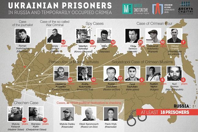 Иконографика украинских политзаключенных в России