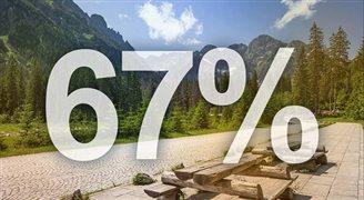 67% поляков в этом году проводят отпуск, не выезжая из страны