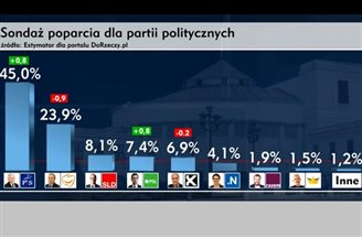 Polish ruling party widens lead in new survey