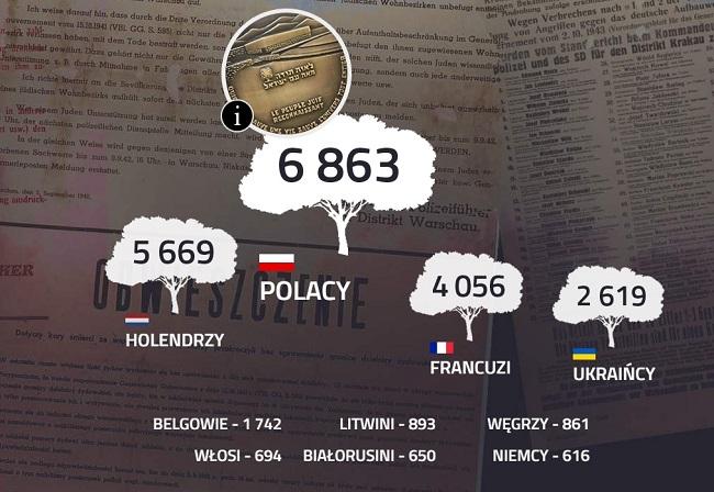 Фрагмент портала Польского радио, посвященного Национальному дню памяти поляков, спасавших евреев под немецкой оккупацией, с данными о поляках и представителях других народов Европы, признаннных праведниками народов мира за спасение евреев во время Холокоста